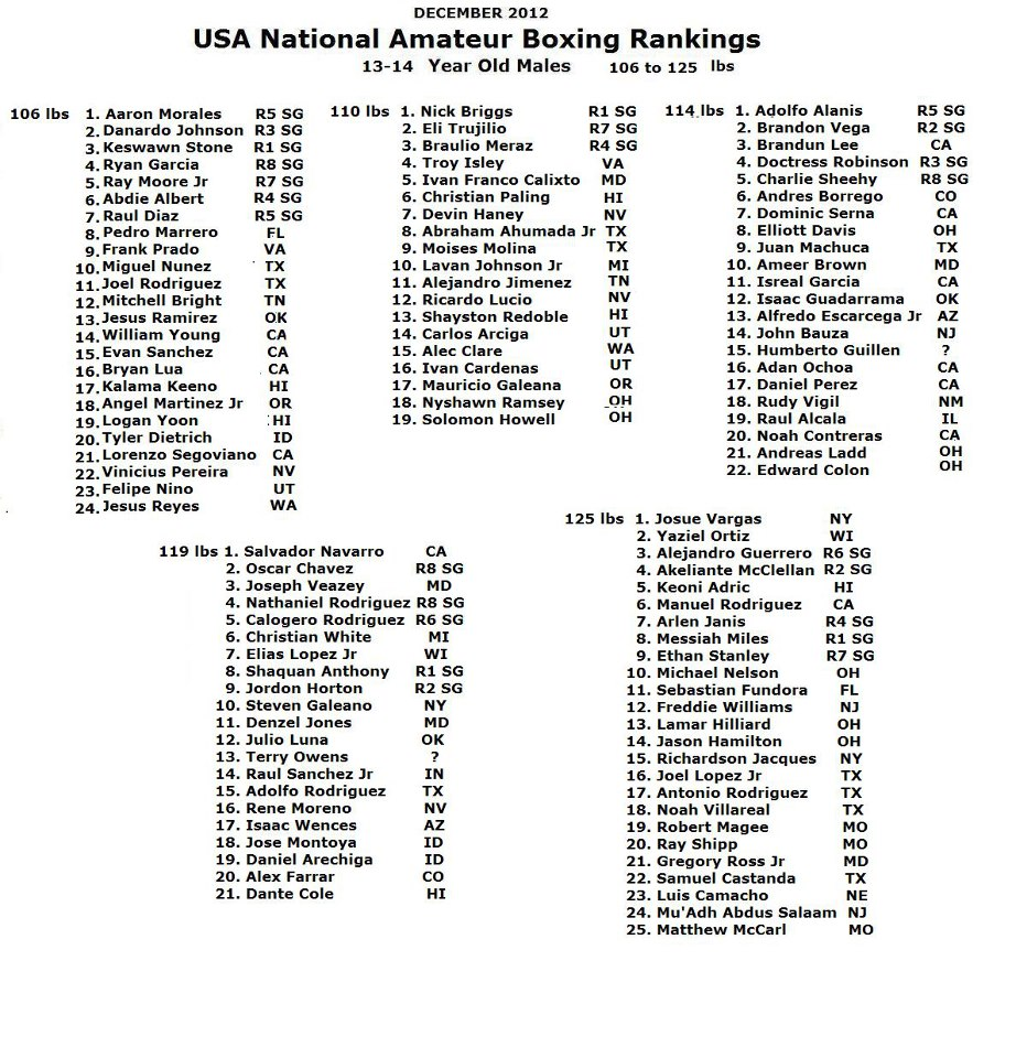 Amateur Boxing Ranking 102