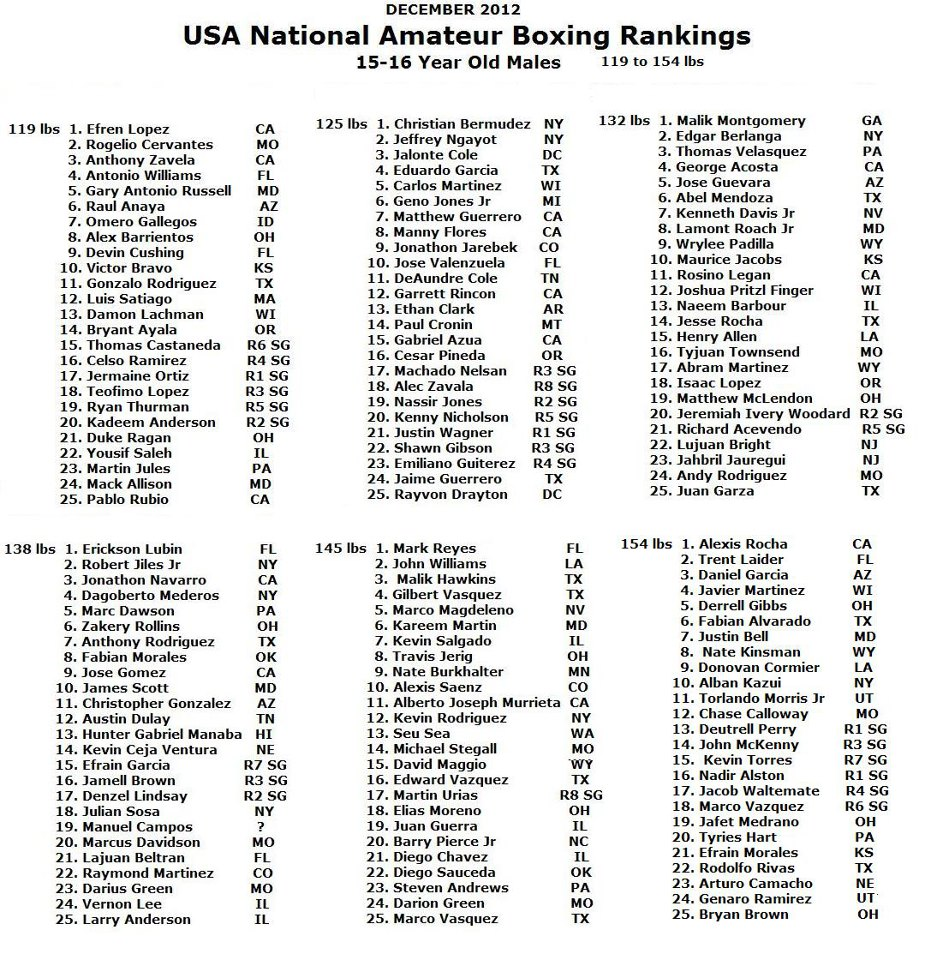 Amateur Boxing Ranking 43