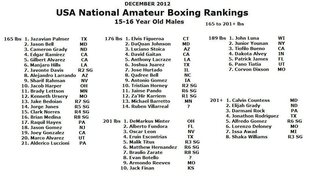 Amateur Boxing Ranking 10