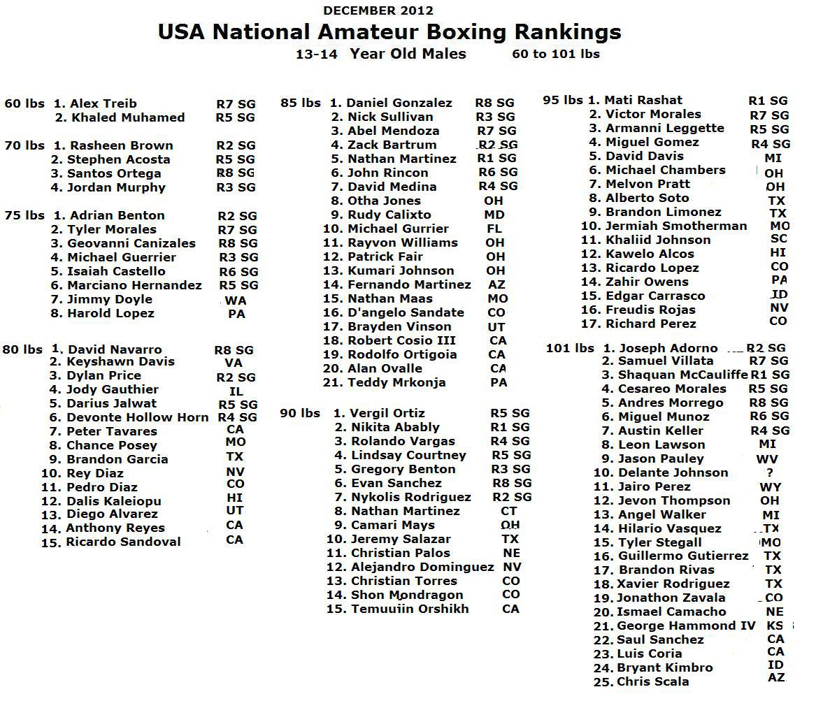 Amateur Boxing Ranking 121